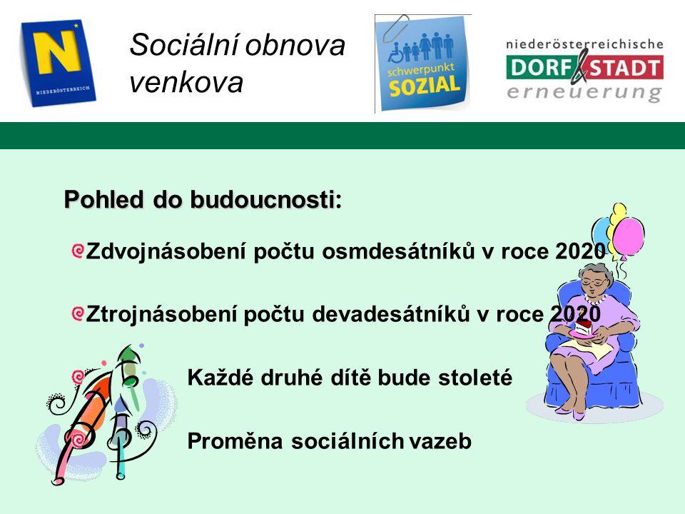 Zdvojnásobení počtu osmdesátníků v roce 2020 Ztrojnásobení počtu devadesátníků v roce 2020 Každé druhé dítě bude stoleté Proměna sociálních vazeb Pohled do budoucnosti Pohled do budoucnosti : Sociální obnova venkova