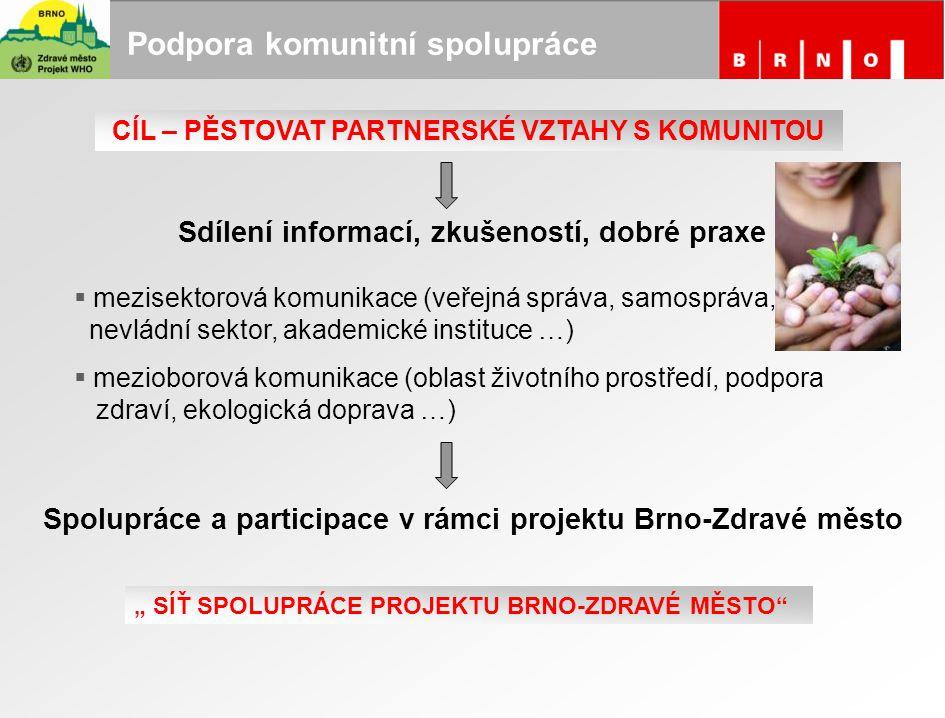 Podpora komunitní spolupráce CÍL – PĚSTOVAT PARTNERSKÉ VZTAHY S KOMUNITOU Sdílení informací, zkušeností, dobré praxe Spolupráce a participace v rámci