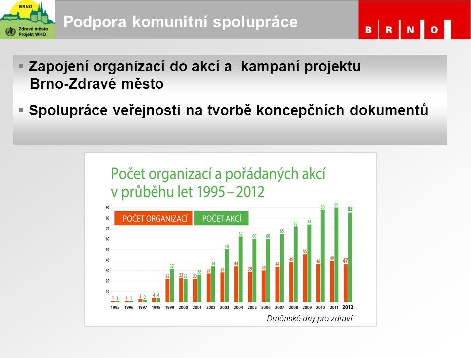 Podpora komunitní spolupráce  Zapojení organizací do akcí a kampaní projektu Brno-Zdravé město  Spolupráce veřejnosti na tvorbě koncepčních dokument