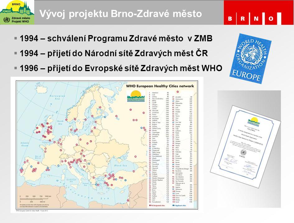 Vývoj projektu Brno-Zdravé město  1994 – schválení Programu Zdravé město v ZMB  1994 – přijetí do Národní sítě Zdravých měst ČR  1996 – přijetí do