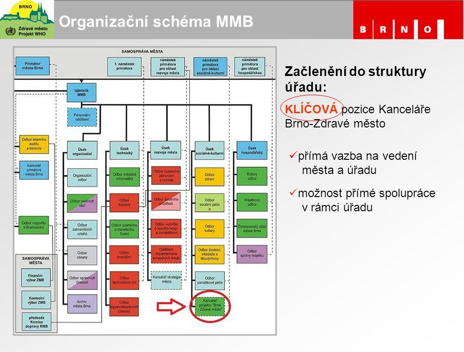 Organizační schéma MMB Začlenění do struktury úřadu: KLÍČOVÁ pozice Kanceláře Brno-Zdravé město přímá vazba na vedení města a úřadu možnost přímé spol