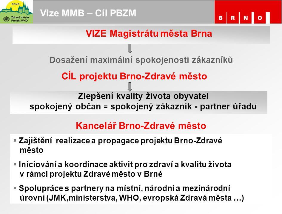 Vize MMB – Cíl PBZM  Zajištění realizace a propagace projektu Brno-Zdravé město  Iniciování a koordinace aktivit pro zdraví a kvalitu života v rámci
