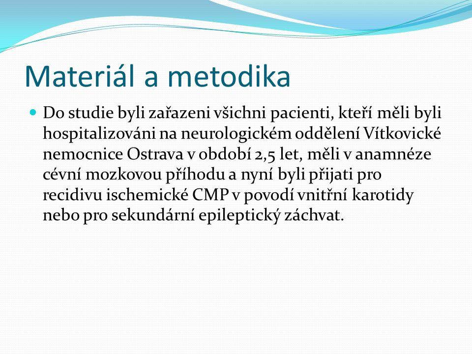 Materiál a metodika Do studie byli zařazeni všichni pacienti, kteří měli byli hospitalizováni na neurologickém oddělení Vítkovické nemocnice Ostrava v