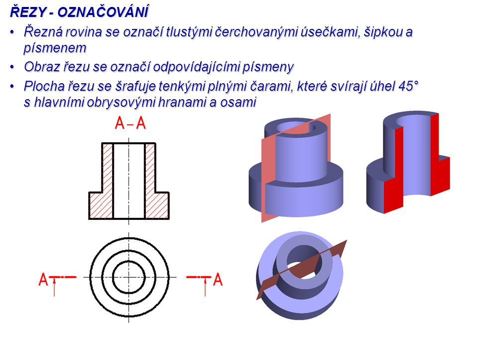 ŘEZY - OZNAČOVÁNÍ Řezná rovina se označí tlustými čerchovanými úsečkami, šipkou a písmenemŘezná rovina se označí tlustými čerchovanými úsečkami, šipkou a písmenem Obraz řezu se označí odpovídajícími písmenyObraz řezu se označí odpovídajícími písmeny Plocha řezu se šrafuje tenkými plnými čarami, které svírají úhel 45° s hlavními obrysovými hranami a osamiPlocha řezu se šrafuje tenkými plnými čarami, které svírají úhel 45° s hlavními obrysovými hranami a osami