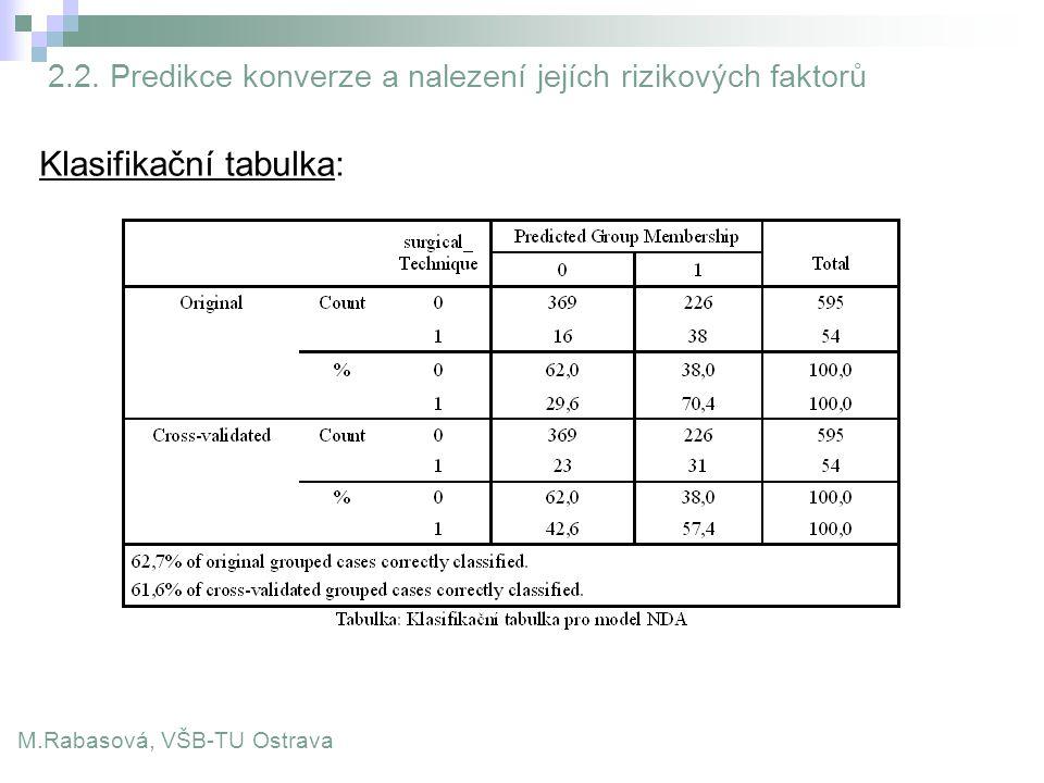 Klasifikační tabulka: M.Rabasová, VŠB-TU Ostrava 2.2. Predikce konverze a nalezení jejích rizikových faktorů