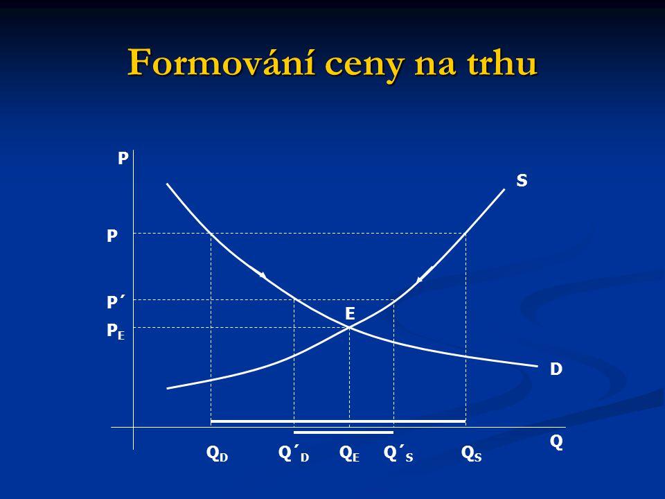 Formování ceny na trhu P Q E S D PEPE QEQE QSQS QDQD P P´ Q´ D Q´ S