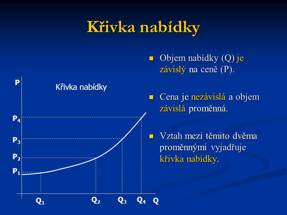 Křivka nabídky Objem nabídky (Q) je závislý na ceně (P). Cena je nezávislá a objem závislá proměnná. Vztah mezi těmito dvěma proměnnými vyjadřuje křiv