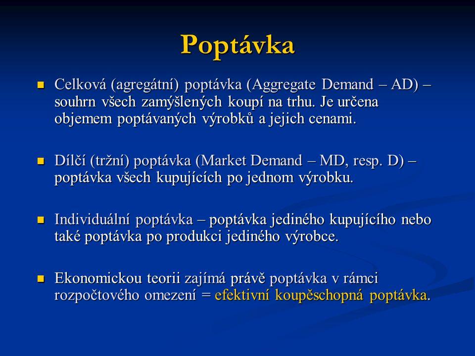 Poptávka Celková (agregátní) poptávka (Aggregate Demand – AD) – souhrn všech zamýšlených koupí na trhu. Je určena objemem poptávaných výrobků a jejich