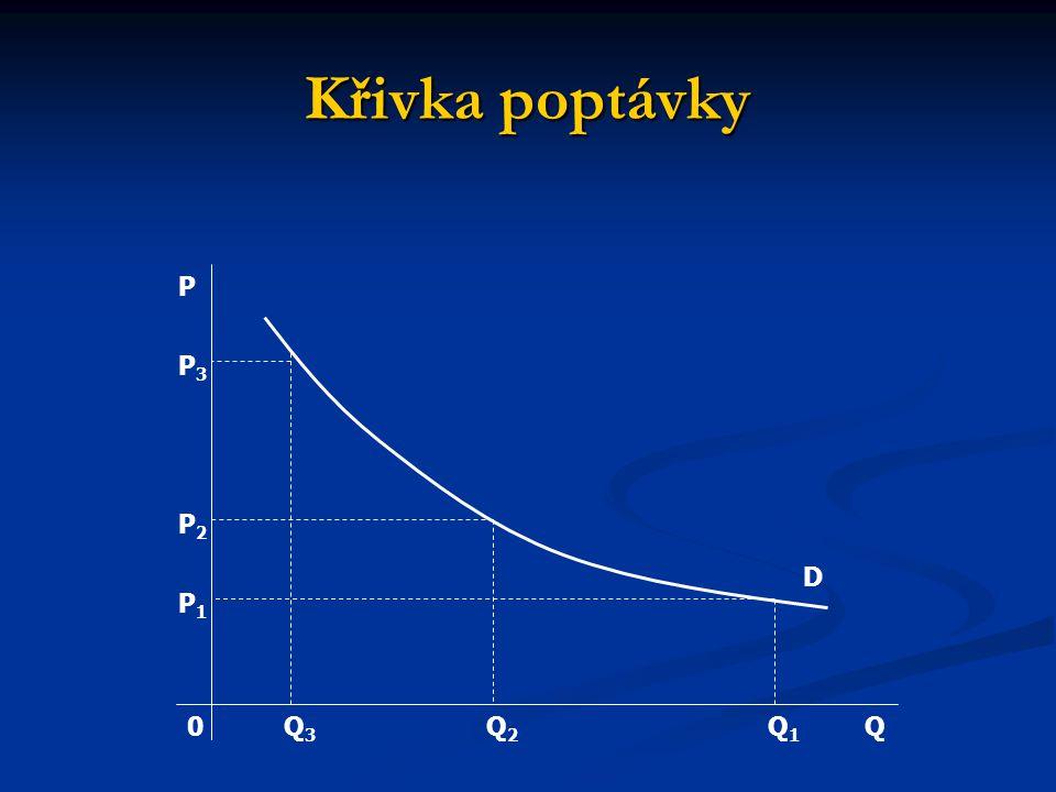 Křivka poptávky D Q P P3P3 P1P1 P2P2 Q1Q1 Q3Q3 Q2Q2 0
