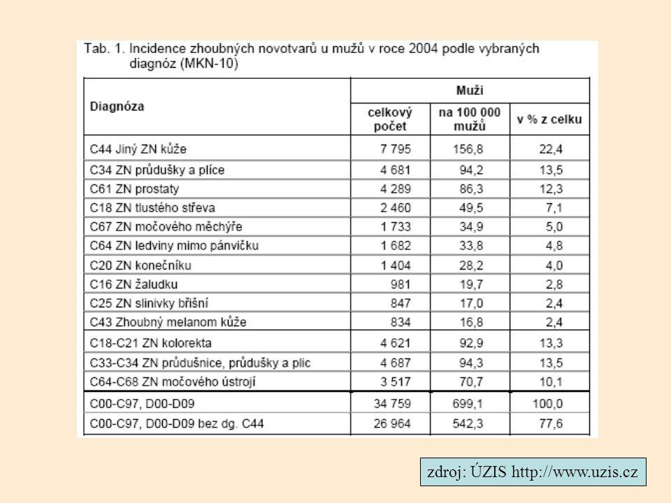 Nádory vývodných cest močových epitelové uroteliální papilom neinvazivní uroteliální nádory papilární uroteliální nádor nízkého maligního potenciálu papilární uroteliální karcinom (low grade) papilární uroteliální karcinom (high grade) invazivní karcinomy uroteliální dlaždicobuněčný adenokarcinom Benigní nádoryMaligní nádory (epitelové) Prekancerózy dysplastické změny urotelu → nízkého stupně → vysokého stupně → carcinoma in situ