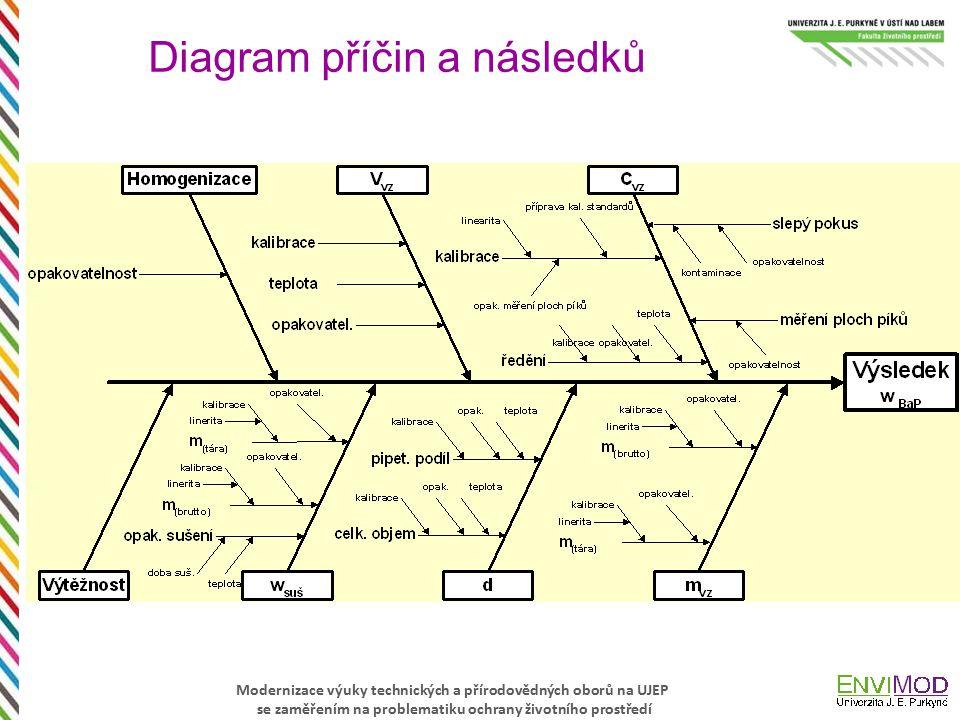 Modernizace výuky technických a přírodovědných oborů na UJEP se zaměřením na problematiku ochrany životního prostředí Diagram příčin a následků