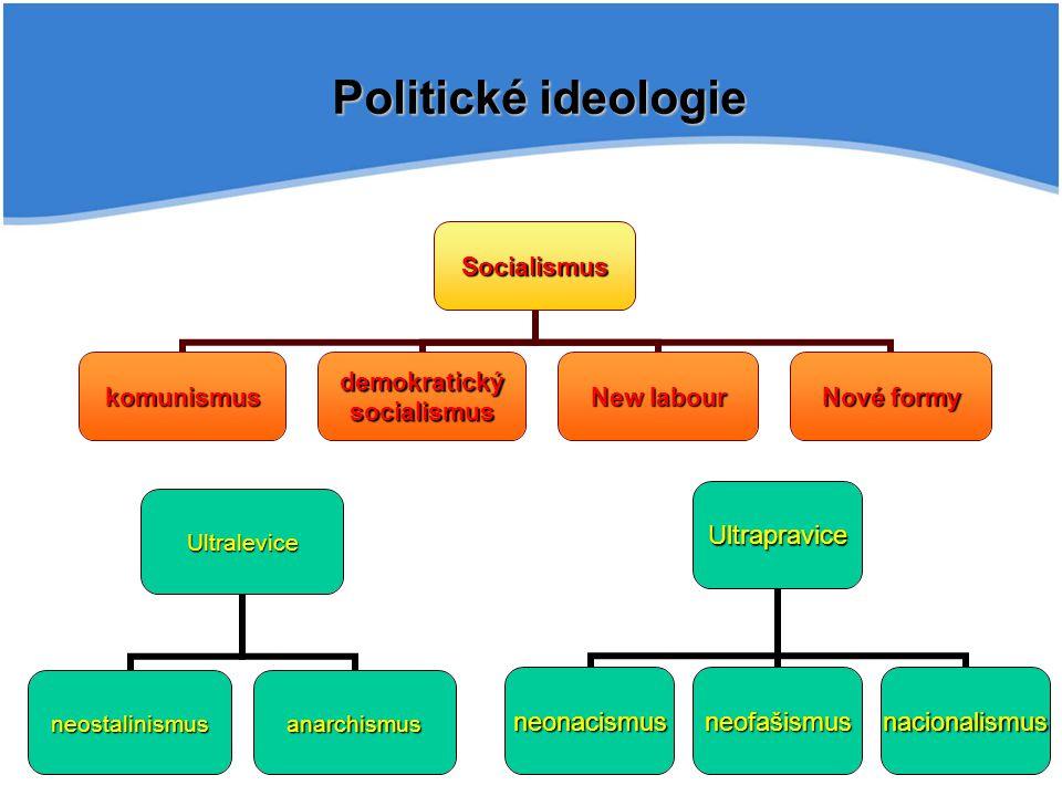 Politické ideologie Socialismus komunismus demokratický socialismus New labour Nové formy Ultralevice neostalinismusanarchismus Ultrapravice neonacism
