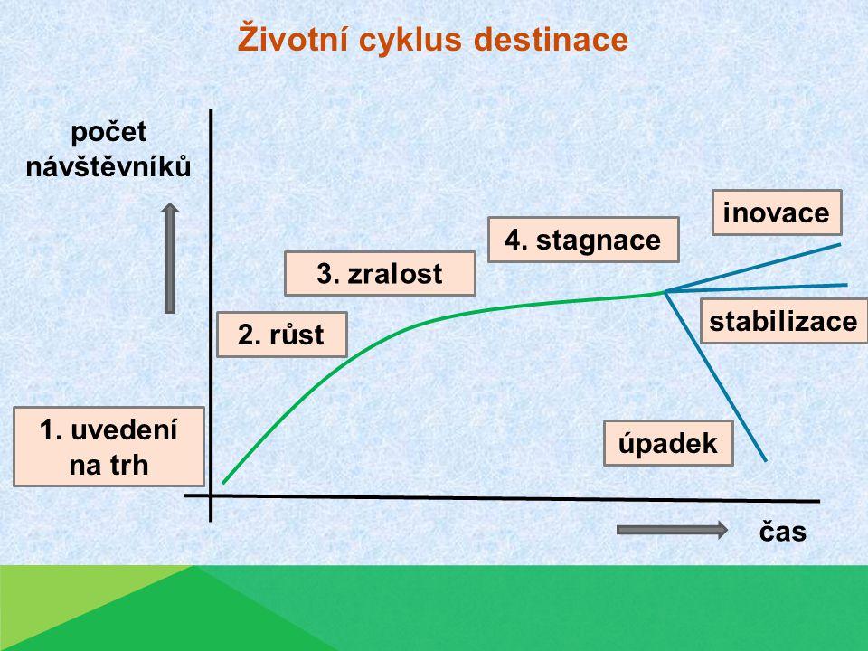 Životní cyklus destinace 3. zralost počet návštěvníků čas 2.