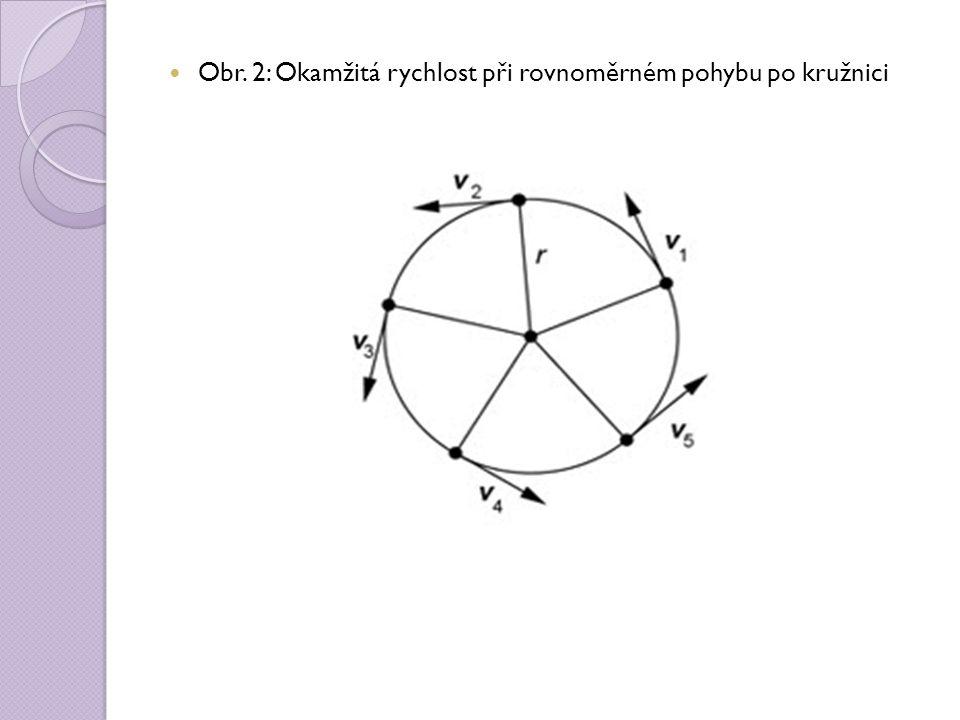Obr. 2: Okamžitá rychlost při rovnoměrném pohybu po kružnici