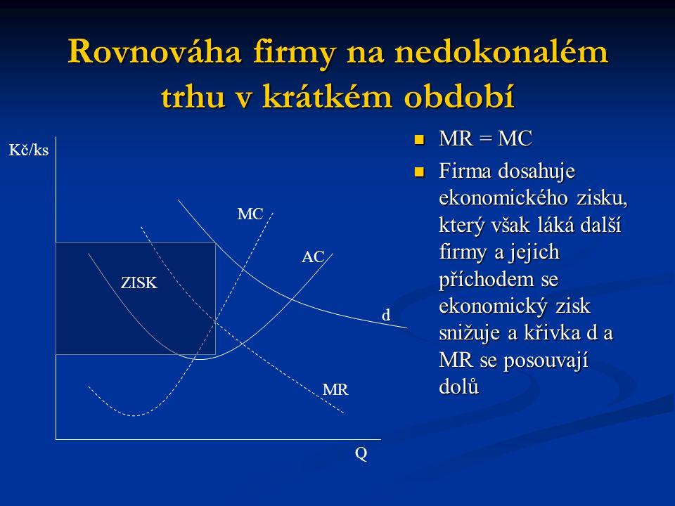 Rovnováha firmy na nedokonalém trhu v krátkém období ZISK Q Kč/ks AC MC d MR MR = MC MR = MC Firma dosahuje ekonomického zisku, který však láká další firmy a jejich příchodem se ekonomický zisk snižuje a křivka d a MR se posouvají dolů Firma dosahuje ekonomického zisku, který však láká další firmy a jejich příchodem se ekonomický zisk snižuje a křivka d a MR se posouvají dolů