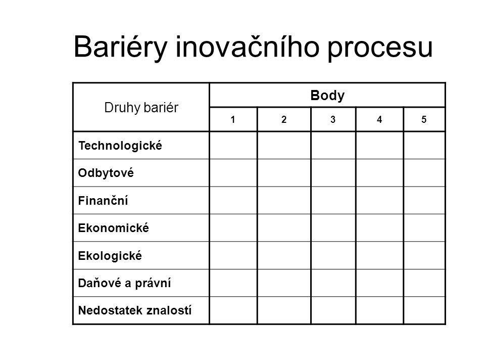 Bariéry inovačního procesu Druhy bariér Body 12345 Technologické Odbytové Finanční Ekonomické Ekologické Daňové a právní Nedostatek znalostí