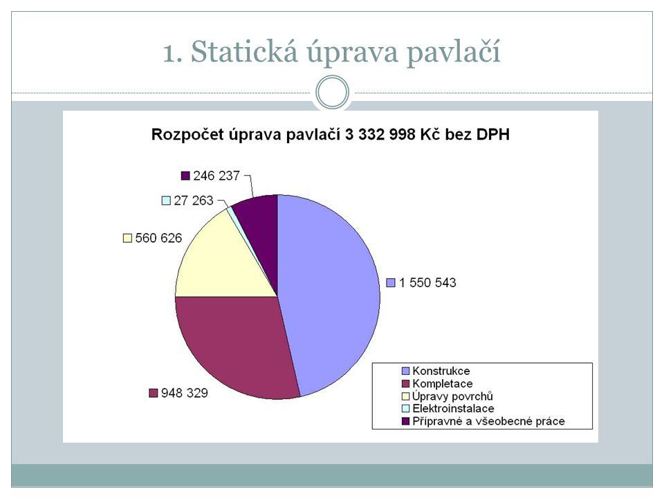 Požadujeme uhradit 51 % z konečné vysoutěžené částky stavební akce Celkový rozpočet 3 332 998 Kč bez DPH z toho BDL II.