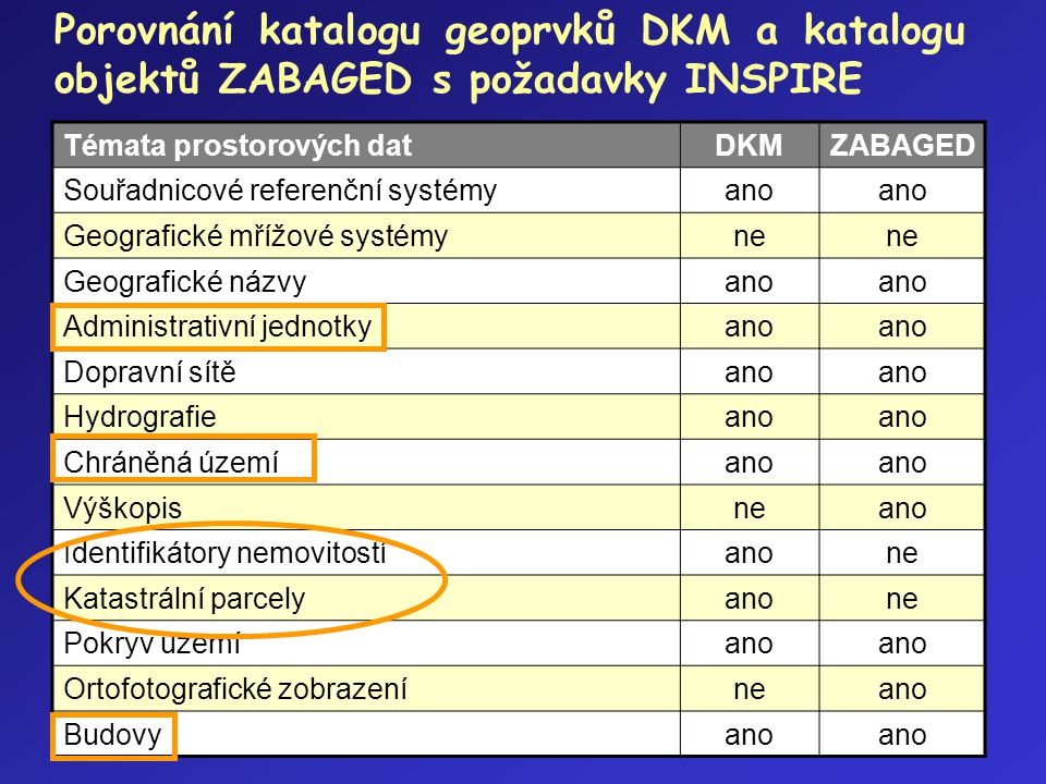 Porovnání katalogu geoprvků DKM a katalogu objektů ZABAGED s požadavky INSPIRE Témata prostorových datDKMZABAGED Souřadnicové referenční systémyano Ge