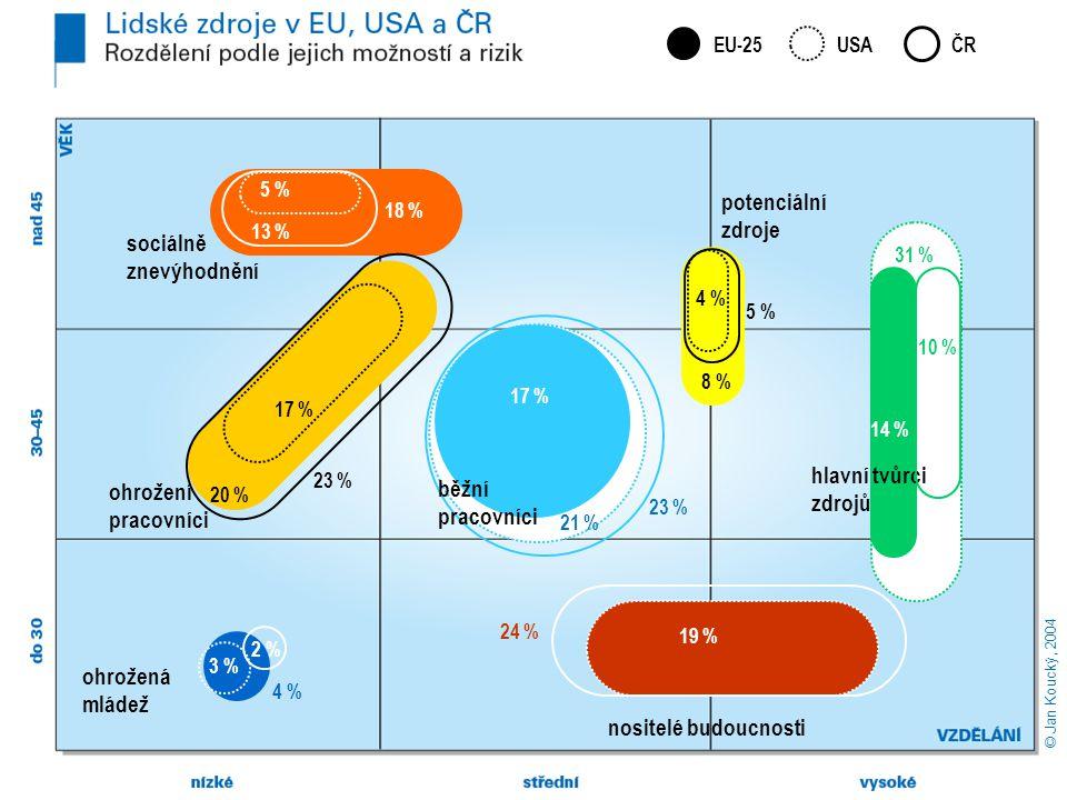 ohrožení pracovníci 20 % nositelé budoucnosti 19 % 21 % 17 % sociálně znevýhodnění 18 % 5 % 31 % 14 % hlavní tvůrci zdrojů ČREU-25 potenciální zdroje 8 % 4 %4 % ohrožená mládež 4 % 3 % © Jan Koucký, 2004 USA 2 % 5 %5 % 13 % 23 % 17 % běžní pracovníci 24 % 10 %
