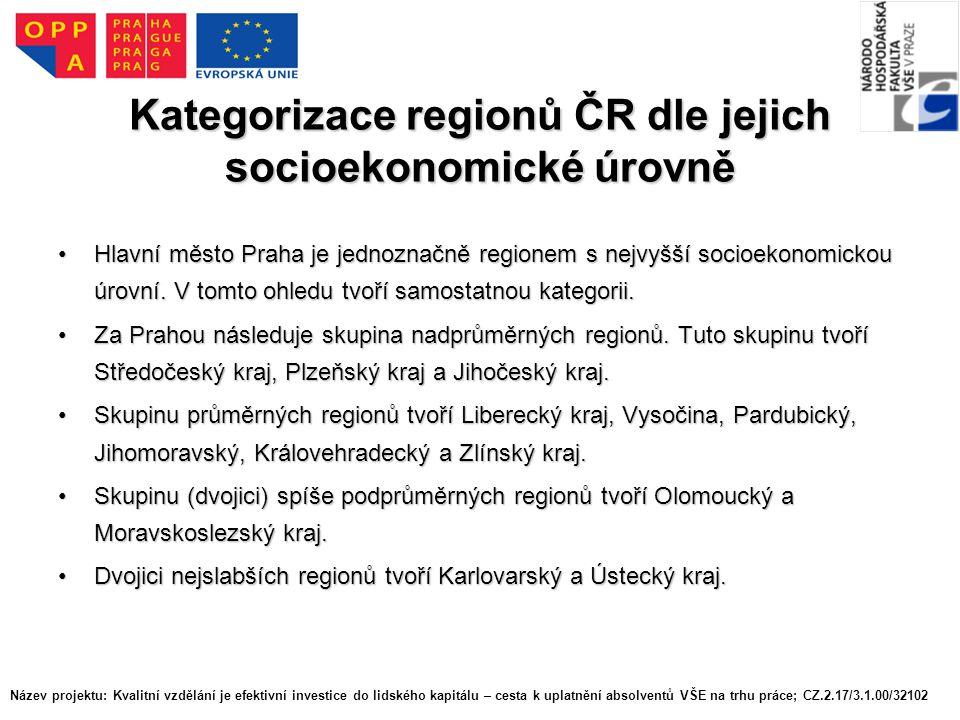 Kategorizace regionů ČR dle jejich socioekonomické úrovně Hlavní město Praha je jednoznačně regionem s nejvyšší socioekonomickou úrovní.