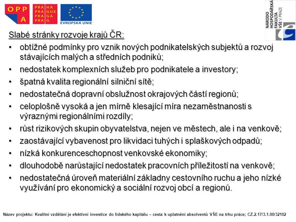 Slabé stránky rozvoje krajů ČR: obtížné podmínky pro vznik nových podnikatelských subjektů a rozvoj stávajících malých a středních podniků;obtížné podmínky pro vznik nových podnikatelských subjektů a rozvoj stávajících malých a středních podniků; nedostatek komplexních služeb pro podnikatele a investory;nedostatek komplexních služeb pro podnikatele a investory; špatná kvalita regionální silniční sítě;špatná kvalita regionální silniční sítě; nedostatečná dopravní obslužnost okrajových částí regionů;nedostatečná dopravní obslužnost okrajových částí regionů; celoplošně vysoká a jen mírně klesající míra nezaměstnanosti s výraznými regionálními rozdíly;celoplošně vysoká a jen mírně klesající míra nezaměstnanosti s výraznými regionálními rozdíly; růst rizikových skupin obyvatelstva, nejen ve městech, ale i na venkově;růst rizikových skupin obyvatelstva, nejen ve městech, ale i na venkově; zaostávající vybavenost pro likvidaci tuhých i splaškových odpadů;zaostávající vybavenost pro likvidaci tuhých i splaškových odpadů; nízká konkurenceschopnost venkovské ekonomiky;nízká konkurenceschopnost venkovské ekonomiky; dlouhodobě narůstající nedostatek pracovních příležitostí na venkově;dlouhodobě narůstající nedostatek pracovních příležitostí na venkově; nedostatečná úroveň materiální základny cestovního ruchu a jeho nízké využívání pro ekonomický a sociální rozvoj obcí a regionů.nedostatečná úroveň materiální základny cestovního ruchu a jeho nízké využívání pro ekonomický a sociální rozvoj obcí a regionů.