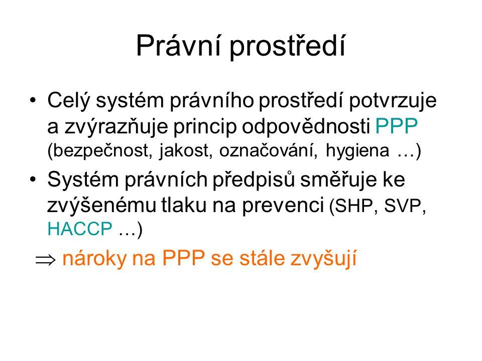 Právní prostředí Celý systém právního prostředí potvrzuje a zvýrazňuje princip odpovědnosti PPP (bezpečnost, jakost, označování, hygiena …) Systém prá