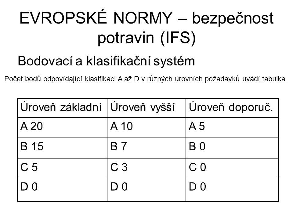 EVROPSKÉ NORMY – bezpečnost potravin (IFS) Bodovací a klasifikační systém Úroveň základníÚroveň vyššíÚroveň doporuč. A 20A 10A 5 B 15B 7B 0 C 5C 3C 0