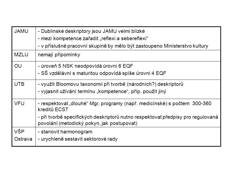 """JAMU- Dublinské deskriptory jsou JAMU velmi blízké - mezi kompetence zařadit """"reflexi a sebereflexi - v příslušné pracovní skupině by mělo být zastoupeno Ministerstvo kultury MZLUnemají připomínky OU- úroveň 5 NSK neodpovídá úrovni 6 EQF - SŠ vzdělávní s maturitou odpovídá spíše úrovni 4 EQF UTB- využít Bloomovu taxonomii při tvorbě (národních?) deskriptorů - vyjasnit užívání termínu """"kompetence , příp."""