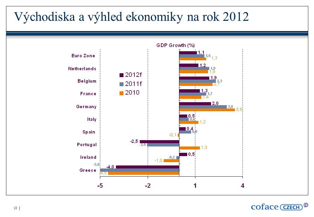 10 Východiska a výhled ekonomiky na rok 2012