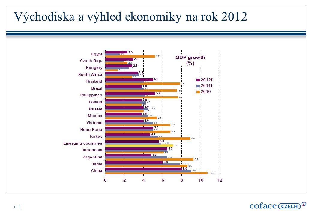 11 Východiska a výhled ekonomiky na rok 2012