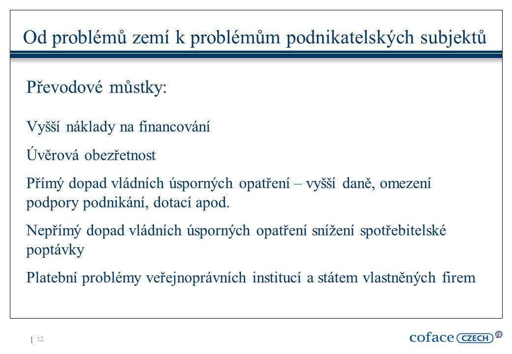 12 Od problémů zemí k problémům podnikatelských subjektů Vyšší náklady na financování Úvěrová obezřetnost Přímý dopad vládních úsporných opatření – vyšší daně, omezení podpory podnikání, dotací apod.