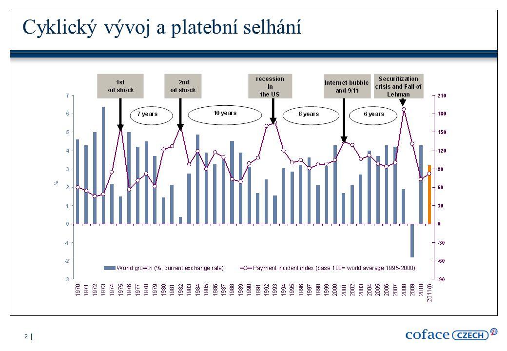 13 Payment incident index Pojišťovna pohledávek Coface sleduje platební selhání pojištěných odběratelů = hlášené pojistné události: Celosvětově cca 2 mil.