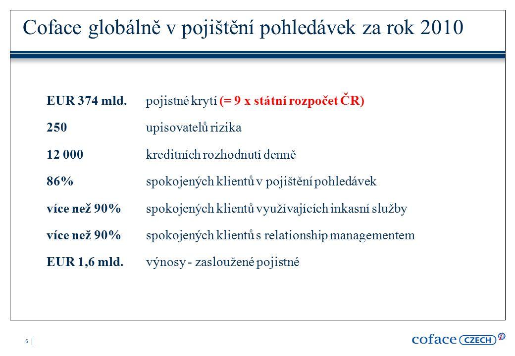 6 Coface globálně v pojištění pohledávek za rok 2010 EUR 374 mld.pojistné krytí (= 9 x státní rozpočet ČR) 250upisovatelů rizika 12 000kreditních rozhodnutí denně 86%spokojených klientů v pojištění pohledávek více než 90%spokojených klientů využívajících inkasní služby více než 90%spokojených klientů s relationship managementem EUR 1,6 mld.výnosy - zasloužené pojistné