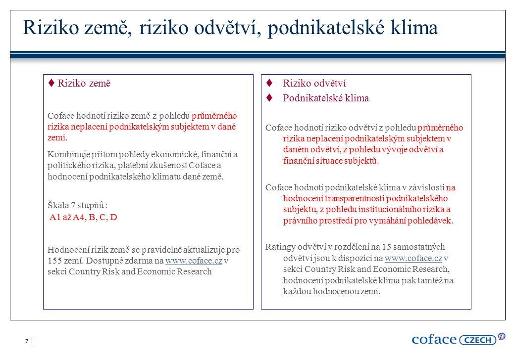 7 Riziko země, riziko odvětví, podnikatelské klima  Riziko země Coface hodnotí riziko země z pohledu průměrného rizika neplacení podnikatelským subjektem v dané zemi.