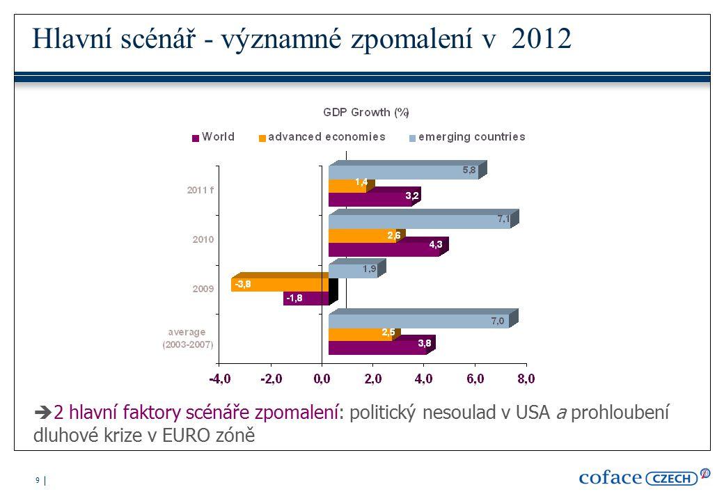 9 Hlavní scénář - významné zpomalení v 2012  2 hlavní faktory scénáře zpomalení: politický nesoulad v USA a prohloubení dluhové krize v EURO zóně