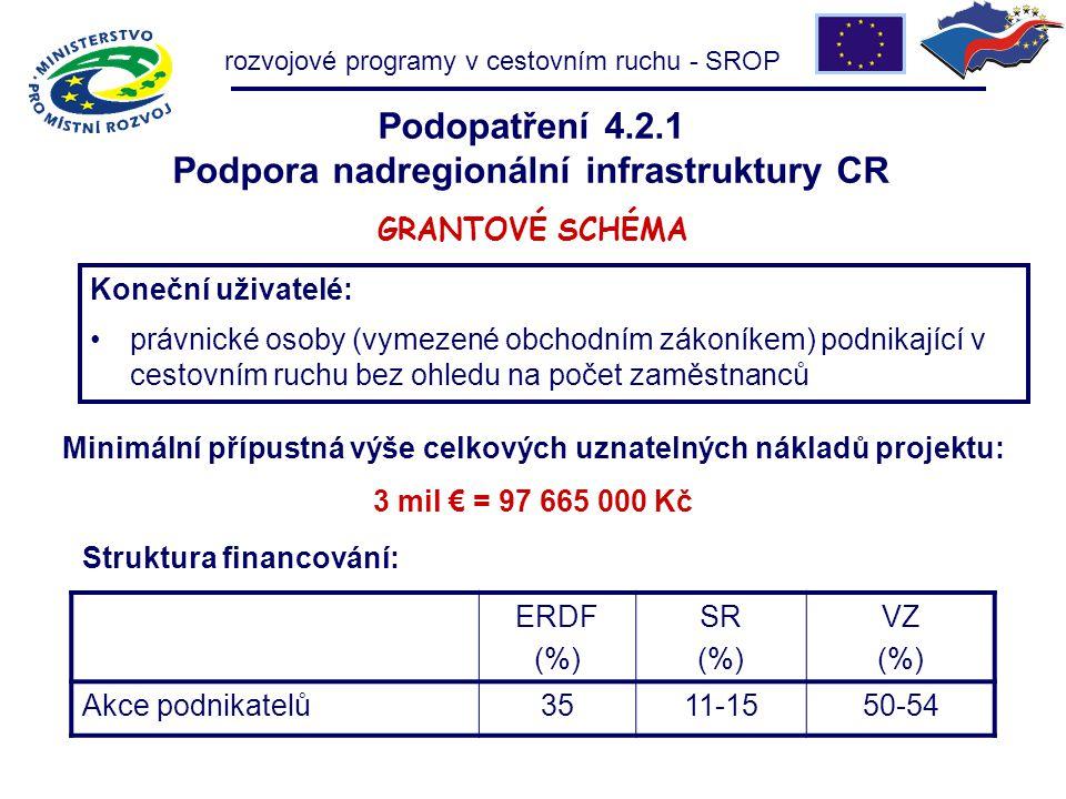 Podopatření 4.2.1 Podpora nadregionální infrastruktury CR GRANTOVÉ SCHÉMA Struktura financování: ERDF (%) SR (%) VZ (%) Akce podnikatelů3511-1550-54 Minimální přípustná výše celkových uznatelných nákladů projektu: 3 mil € = 97 665 000 Kč rozvojové programy v cestovním ruchu - SROP Koneční uživatelé: právnické osoby (vymezené obchodním zákoníkem) podnikající v cestovním ruchu bez ohledu na počet zaměstnanců