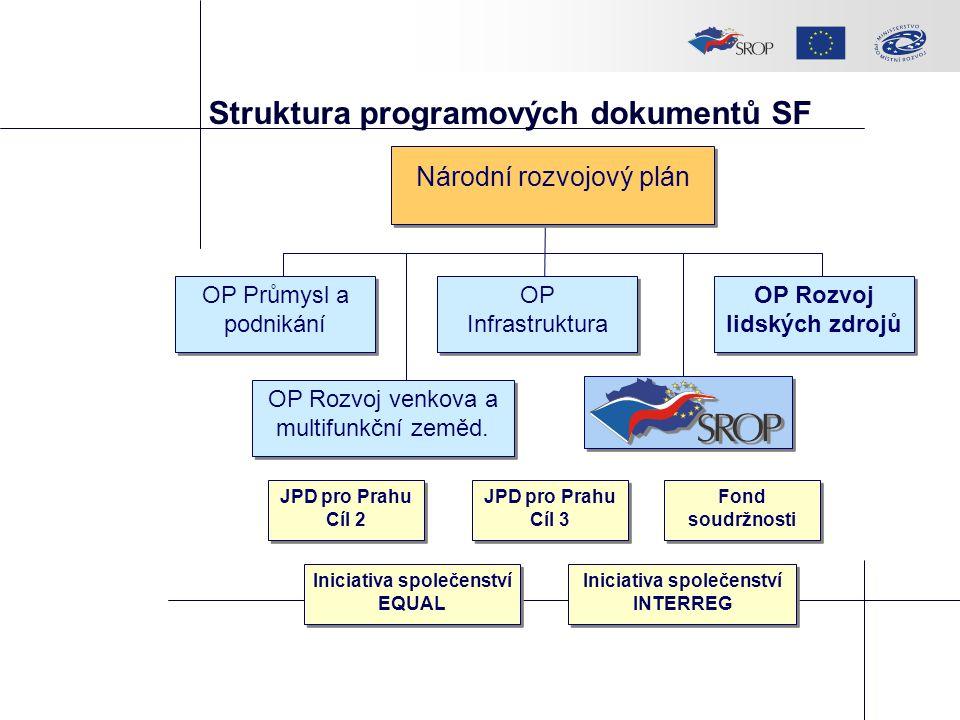 Struktura programových dokumentů SF JPD pro Prahu Cíl 2 JPD pro Prahu Cíl 3 Fond soudržnosti Iniciativa společenství EQUAL Iniciativa společenství INT
