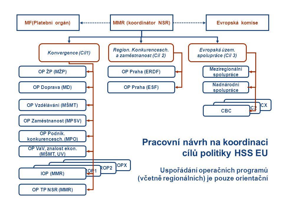 Konvergence (Cíl1) Evropská územ. spolupráce (Cíl 3) OP ŽP (MŽP) OP Doprava (MD) OP Vzdělávání (MŠMT) OP Zaměstnanost (MPSV) OP Podnik. konkurencesch.