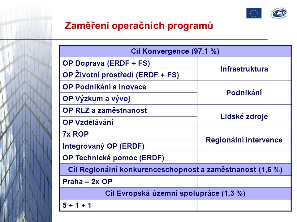 Zaměření operačních programů Cíl Konvergence (97,1 %) OP Doprava (ERDF + FS) Infrastruktura OP Životní prostředí (ERDF + FS) OP Podnikání a inovace Podnikání OP Výzkum a vývoj OP RLZ a zaměstnanost Lidské zdroje OP Vzdělávání 7x ROP Regionální intervence Integrovaný OP (ERDF) OP Technická pomoc (ERDF) Cíl Regionální konkurenceschopnost a zaměstnanost (1,6 %) Praha – 2x OP Cíl Evropská územní spolupráce (1,3 %) 5 + 1 + 1