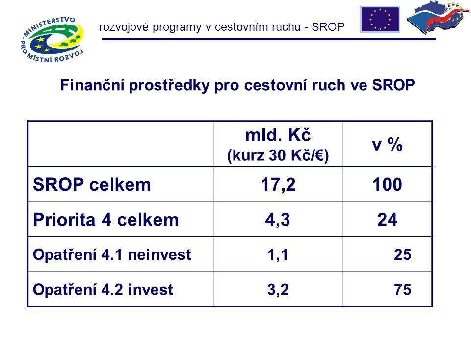 rozvojové programy v cestovním ruchu - SROP Finanční prostředky pro cestovní ruch ve SROP mld. Kč (kurz 30 Kč/€) v % SROP celkem17,2100 Priorita 4 cel