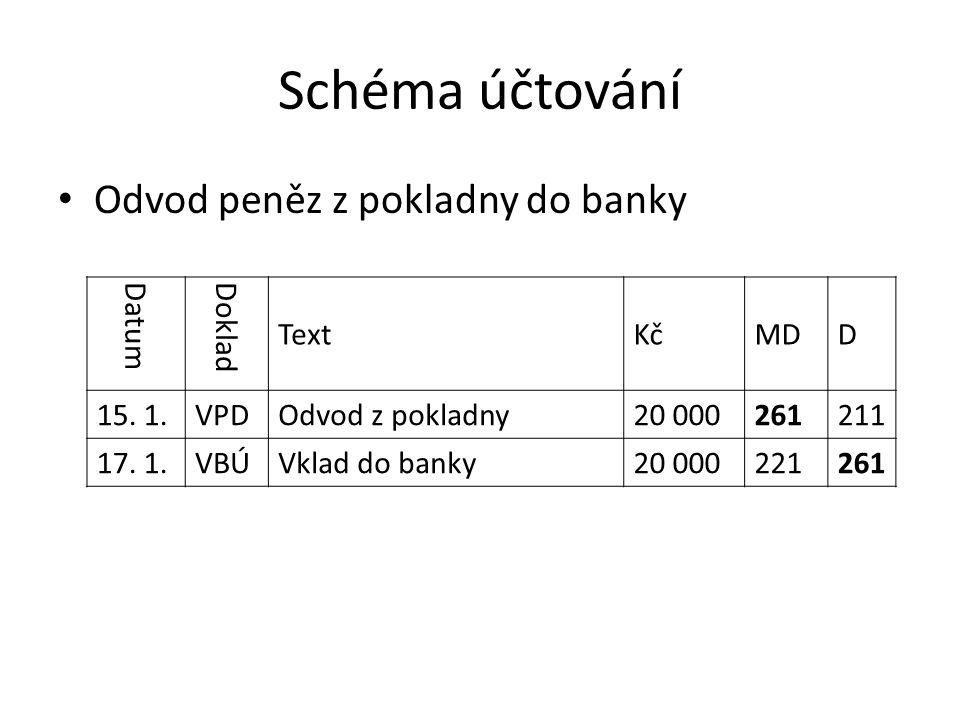 Schéma účtování Odvod peněz z pokladny do banky Datum Doklad TextKčMDD 15.