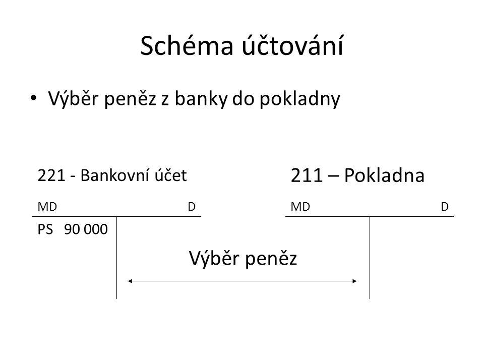 Schéma účtování Výběr peněz z banky do pokladny 221 - Bankovní účet 211 – Pokladna MDD D PS 90 000 Výběr peněz