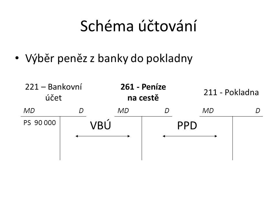 Schéma účtování Výběr peněz z banky do pokladny 221 – Bankovní účet 261 - Peníze na cestě 211 - Pokladna MDD D D PS 90 000 VBÚPPD