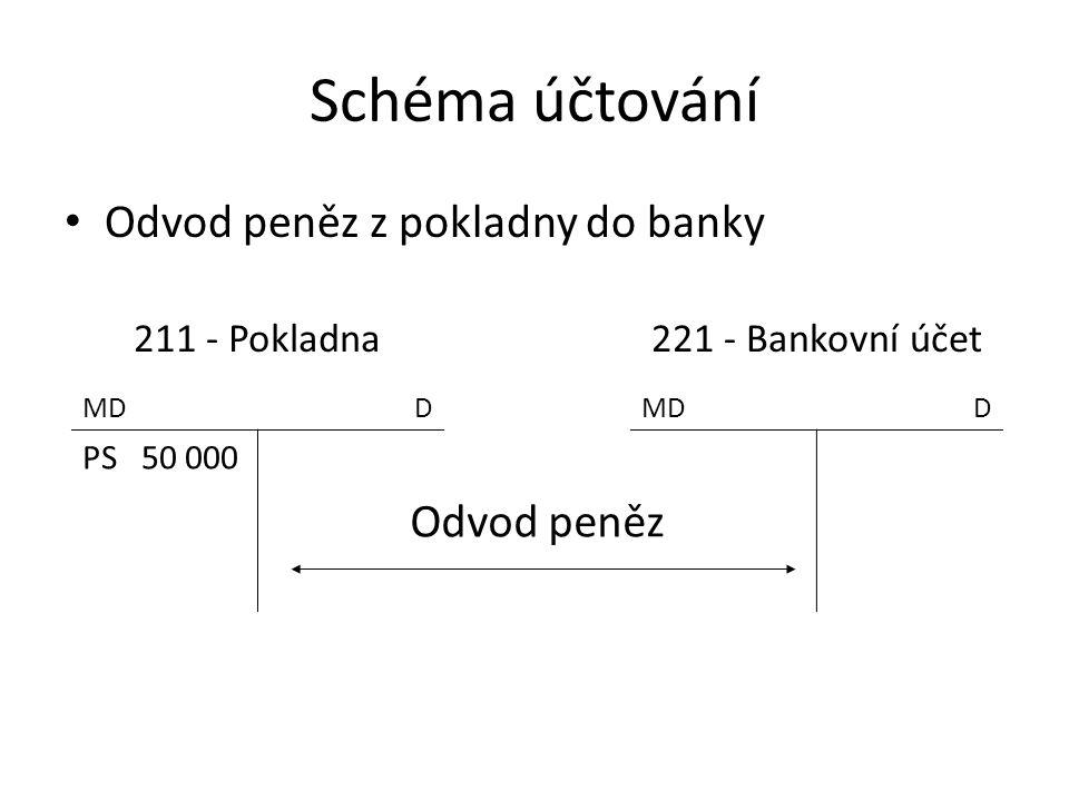Schéma účtování Odvod peněz z pokladny do banky 211 – Pokladna 261 - Peníze na cestě 221 - Bankovní účet MDD D D PS 50 000 VPDVBÚ