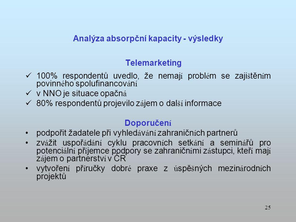 24 Analýza absorpční kapacity - výsledky Telemarketing zku š enost potenci á ln í ch př í jemců s realizac í projektu spolufinancovaných EU je t é měř