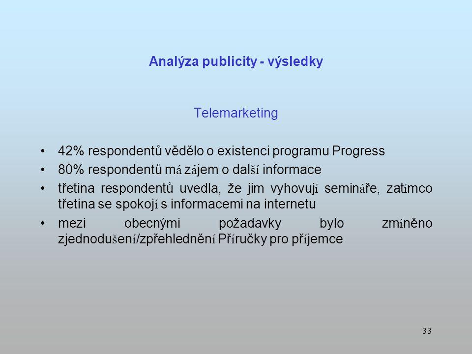 32 Analýza publicity - výsledky Dotazn í k pouze 7% respondentů, kteř í o programu Progress věd í, se domn í v á, že potenci á ln í žadatel é maj í do