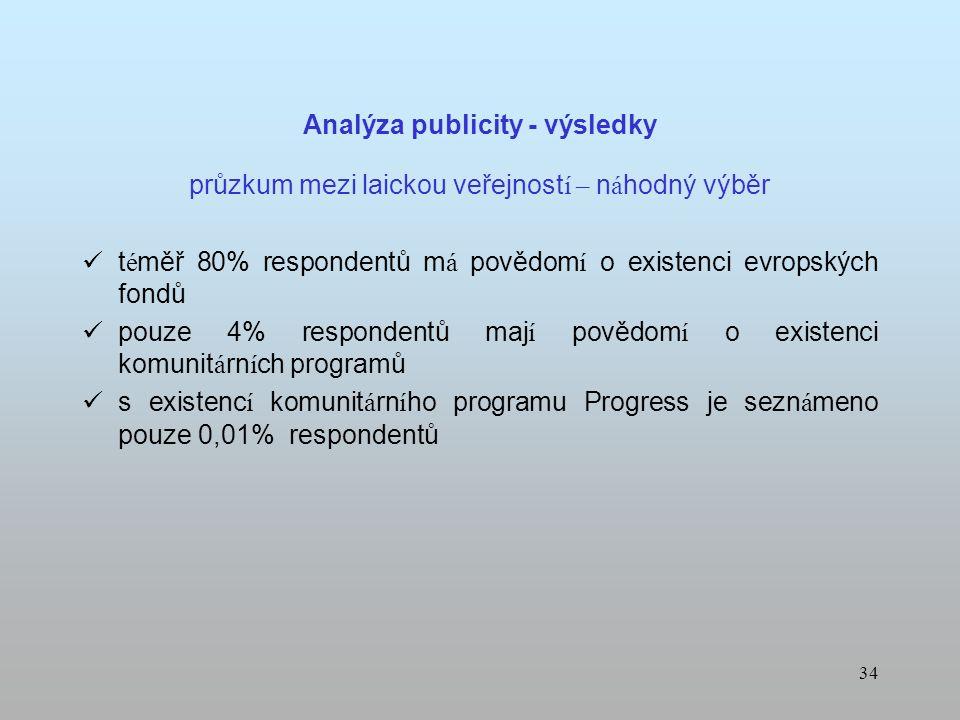 33 Analýza publicity - výsledky Telemarketing 42% respondentů vědělo o existenci programu Progress 80% respondentů m á z á jem o dal ší informace třet