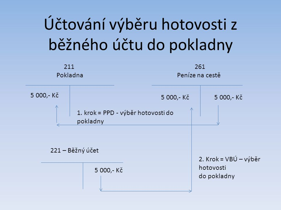 Účtování výběru hotovosti z běžného účtu do pokladny 211 Pokladna 261 Peníze na cestě 1. krok = PPD - výběr hotovosti do pokladny 5 000,- Kč 221 – Běž