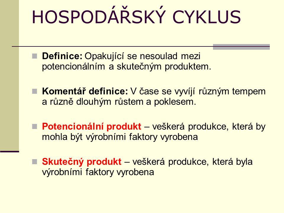 HOSPODÁŘSKÝ CYKLUS Definice: Opakující se nesoulad mezi potencionálním a skutečným produktem.