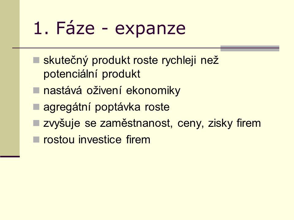 1. Fáze - expanze skutečný produkt roste rychleji než potenciální produkt nastává oživení ekonomiky agregátní poptávka roste zvyšuje se zaměstnanost,